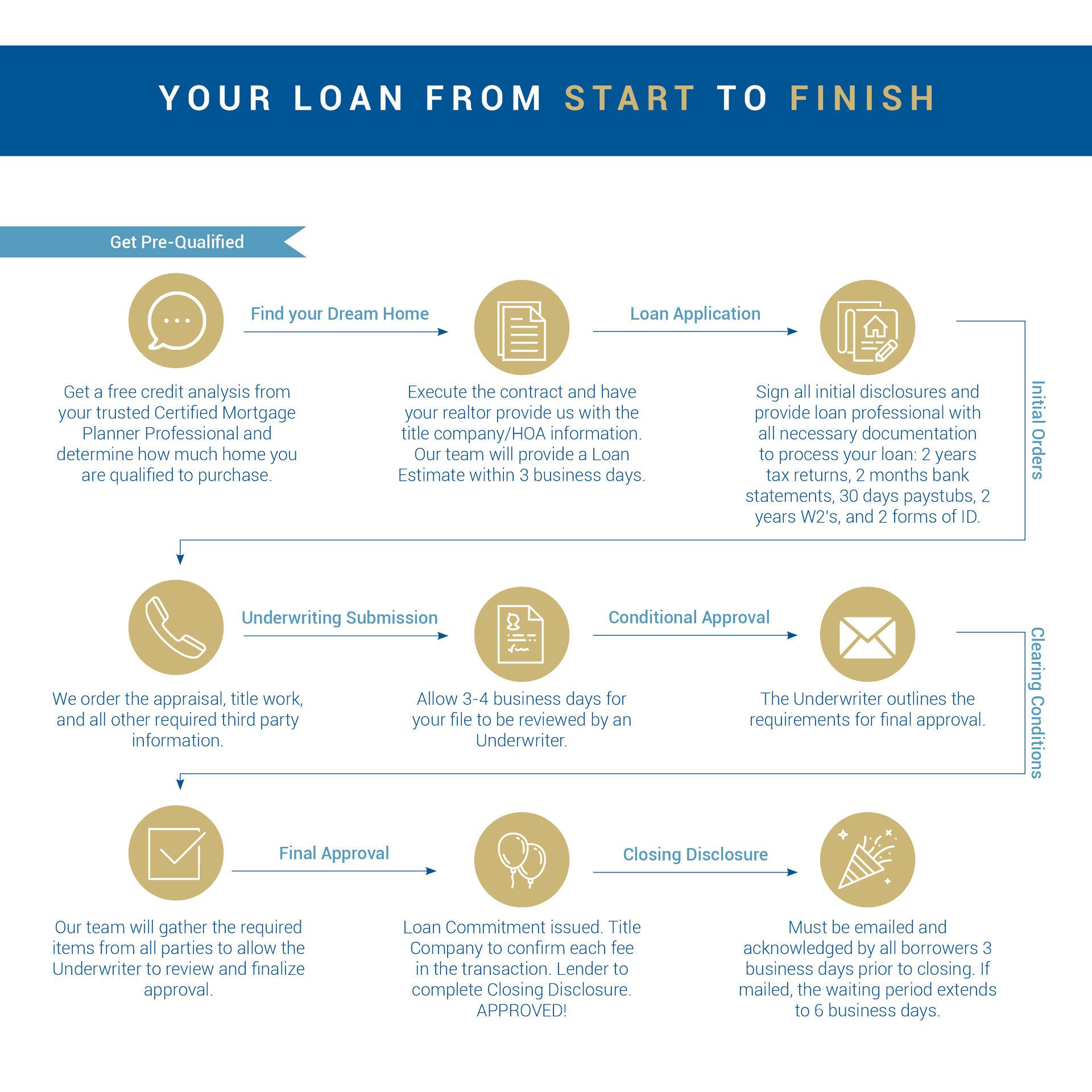 How Long Does Underwriting Take >> How To Get A Mortgage How Long Does It Take