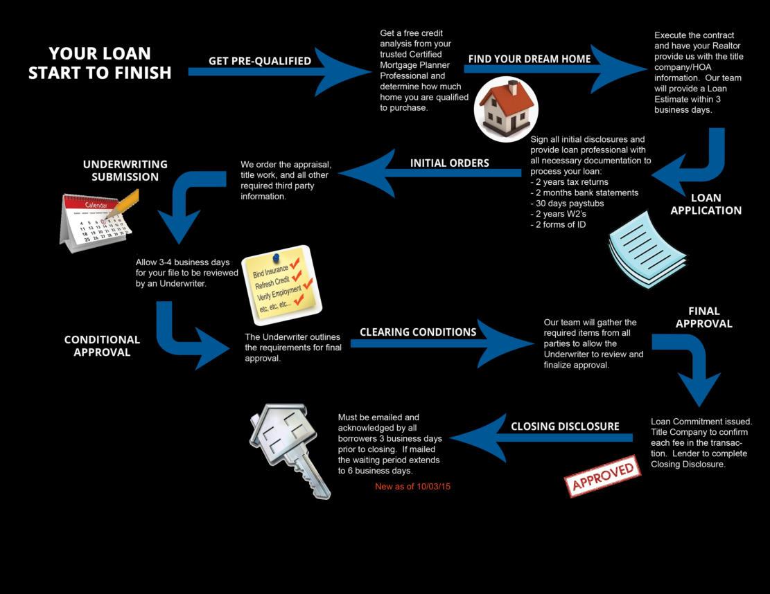 loan-timeline